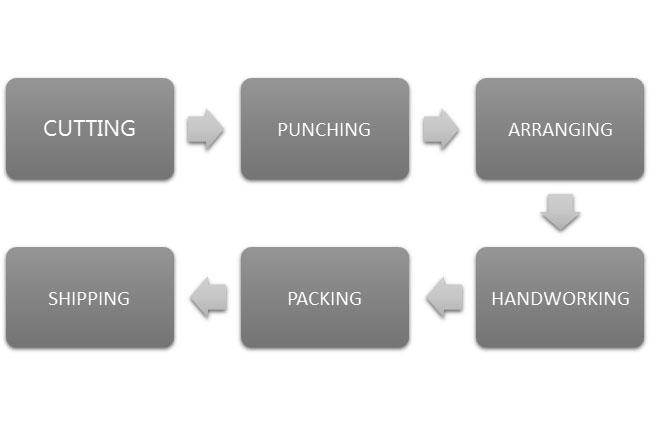 Production process of Michael Kors